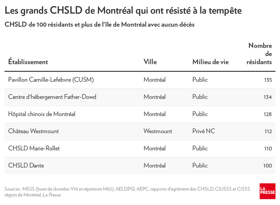 La presse - Les CHSLD